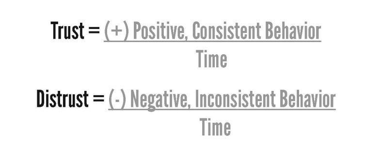 Trust Equations